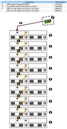 Slika IBM STORAGE EXP 3000